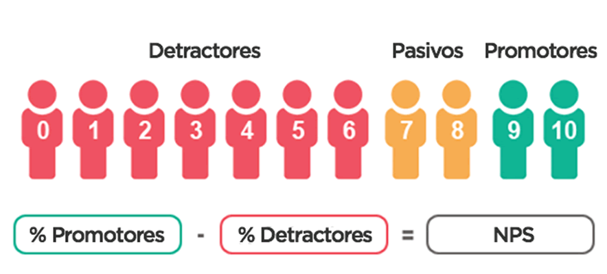 Encuesta NPS – Net Promoter Score – TG Support